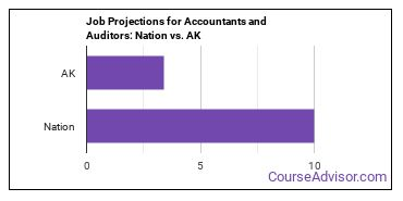 Job Projections for Accountants and Auditors: Nation vs. AK