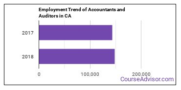Accountants and Auditors in CA Employment Trend