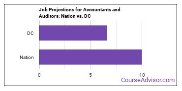 Job Projections for Accountants and Auditors: Nation vs. DC