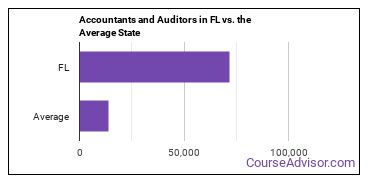 Accountants and Auditors in FL vs. the Average State
