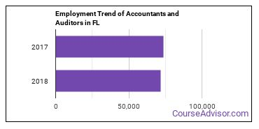 Accountants and Auditors in FL Employment Trend