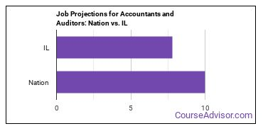 Job Projections for Accountants and Auditors: Nation vs. IL