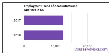 Accountants and Auditors in KS Employment Trend