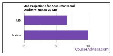 Job Projections for Accountants and Auditors: Nation vs. MD