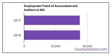 Accountants and Auditors in MA Employment Trend