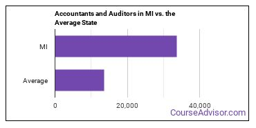 Accountants and Auditors in MI vs. the Average State