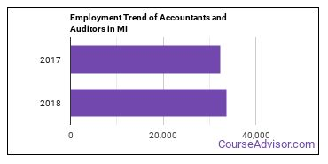 Accountants and Auditors in MI Employment Trend