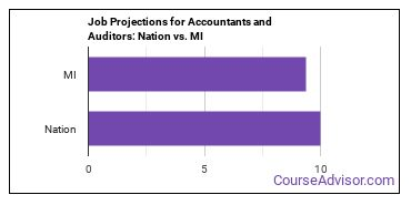 Job Projections for Accountants and Auditors: Nation vs. MI