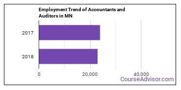 Accountants and Auditors in MN Employment Trend