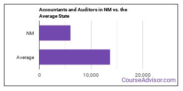 Accountants and Auditors in NM vs. the Average State