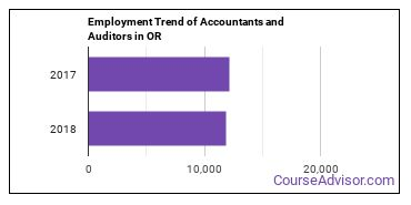 Accountants and Auditors in OR Employment Trend