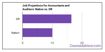 Job Projections for Accountants and Auditors: Nation vs. OR