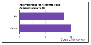 Job Projections for Accountants and Auditors: Nation vs. PA