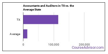 Accountants and Auditors in TX vs. the Average State