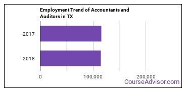 Accountants and Auditors in TX Employment Trend