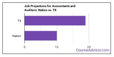 Job Projections for Accountants and Auditors: Nation vs. TX