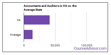 Accountants and Auditors in VA vs. the Average State