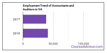 Accountants and Auditors in VA Employment Trend