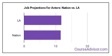 Job Projections for Actors: Nation vs. LA