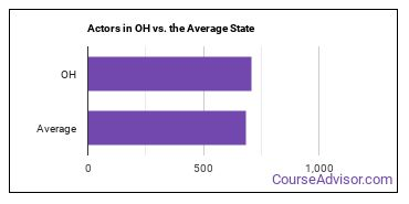 Actors in OH vs. the Average State