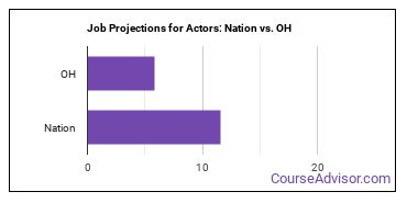Job Projections for Actors: Nation vs. OH