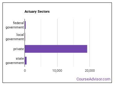 Actuary Sectors