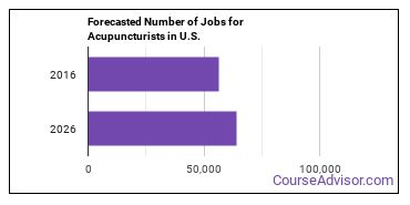 Forecasted Number of Jobs for Acupuncturists in U.S.