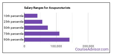 Salary Ranges for Acupuncturists