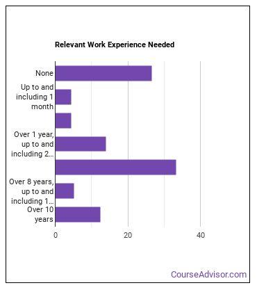 Acupuncturist Work Experience