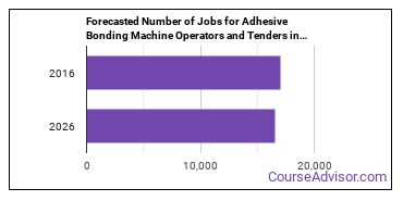 Forecasted Number of Jobs for Adhesive Bonding Machine Operators and Tenders in U.S.