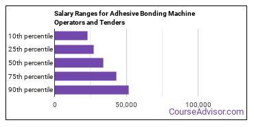 Salary Ranges for Adhesive Bonding Machine Operators and Tenders