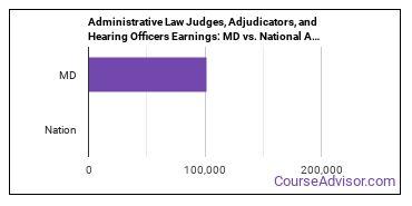 Administrative Law Judges, Adjudicators, and Hearing Officers Earnings: MD vs. National Average
