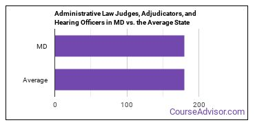 Administrative Law Judges, Adjudicators, and Hearing Officers in MD vs. the Average State