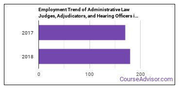 Administrative Law Judges, Adjudicators, and Hearing Officers in MD Employment Trend
