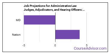 Job Projections for Administrative Law Judges, Adjudicators, and Hearing Officers: Nation vs. MD
