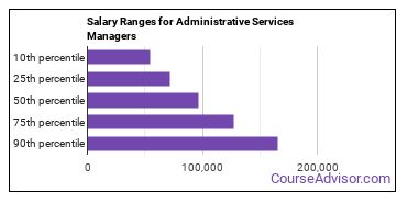 Salary Ranges for Administrative Services Managers