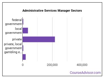 Administrative Services Manager Sectors