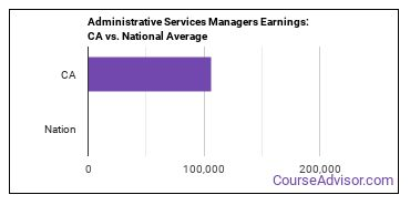 Administrative Services Managers Earnings: CA vs. National Average