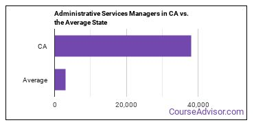 Administrative Services Managers in CA vs. the Average State