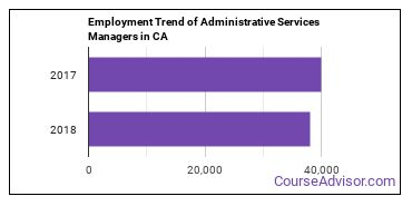 Administrative Services Managers in CA Employment Trend