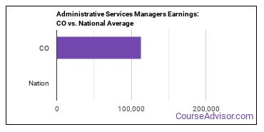 Administrative Services Managers Earnings: CO vs. National Average