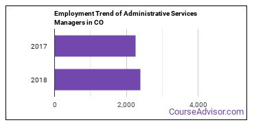 Administrative Services Managers in CO Employment Trend