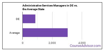 Administrative Services Managers in DE vs. the Average State