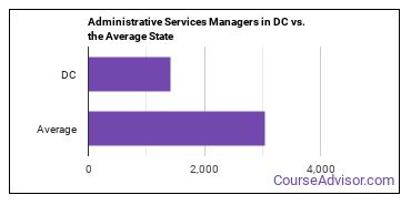 Administrative Services Managers in DC vs. the Average State