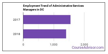 Administrative Services Managers in DC Employment Trend