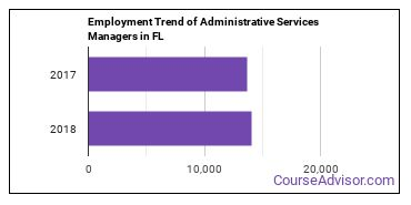Administrative Services Managers in FL Employment Trend