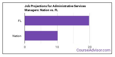 Job Projections for Administrative Services Managers: Nation vs. FL