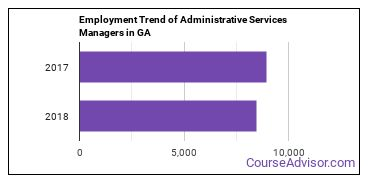 Administrative Services Managers in GA Employment Trend
