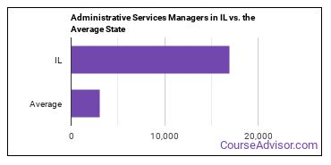 Administrative Services Managers in IL vs. the Average State
