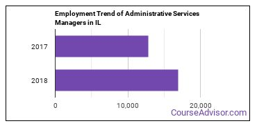 Administrative Services Managers in IL Employment Trend